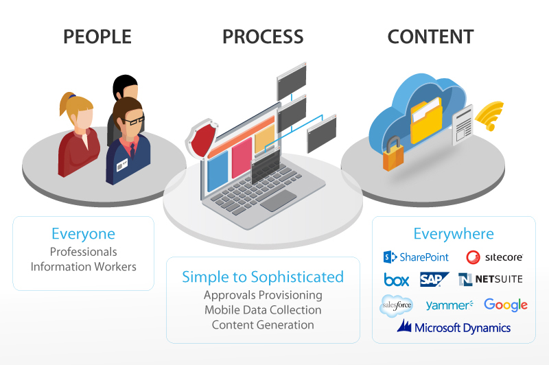 digital workflow and content automation transforms business operations by replacing manual and paper based processes with digital workflows